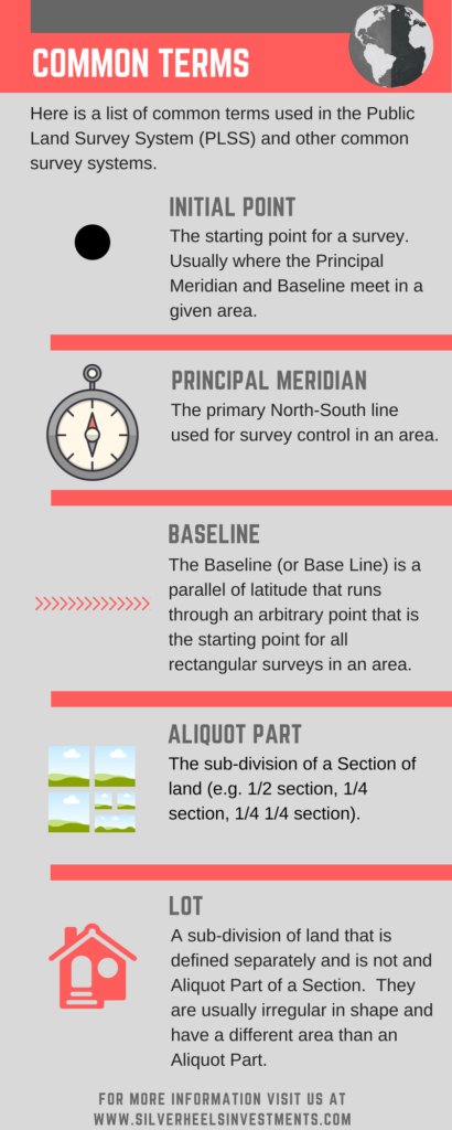 Infographic with Common Terms used in the Public Land Survey System